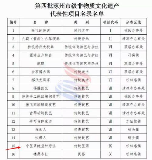 第四批涿州市级非物质文化遗产代表性项目名录
