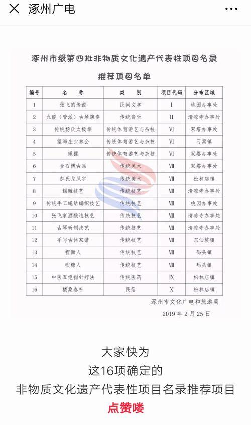 涿州市级第四批非物质文化遗产代表性项目名录推荐项目名单